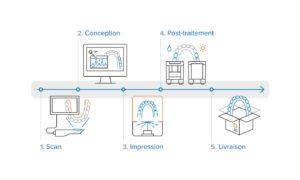 Ecosystème impression 3D Formlab